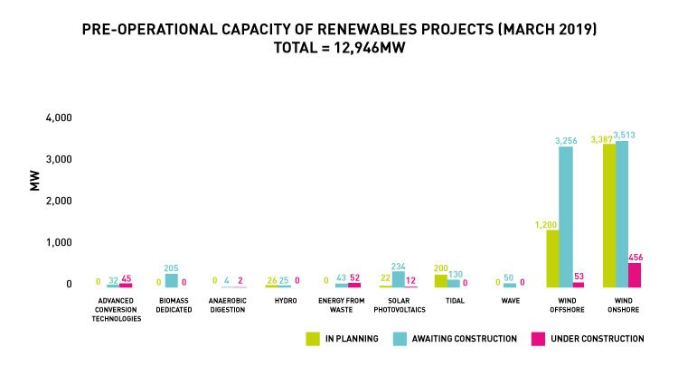 Chart 3: Pre-operational Capacity of Renewables Projects