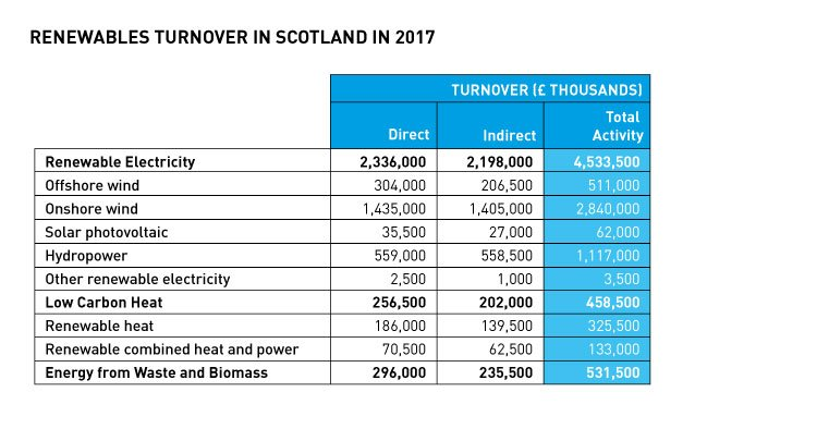Chart 8: Renewables Turnover in Scotland in 2017